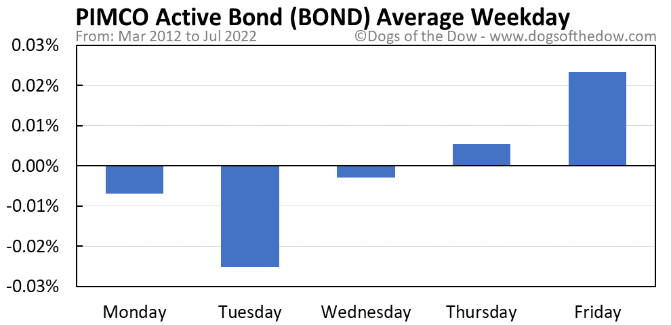 BOND average weekday chart