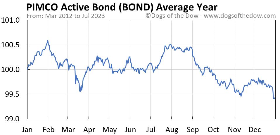 BOND average year chart