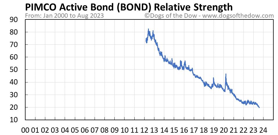 BOND relative strength chart