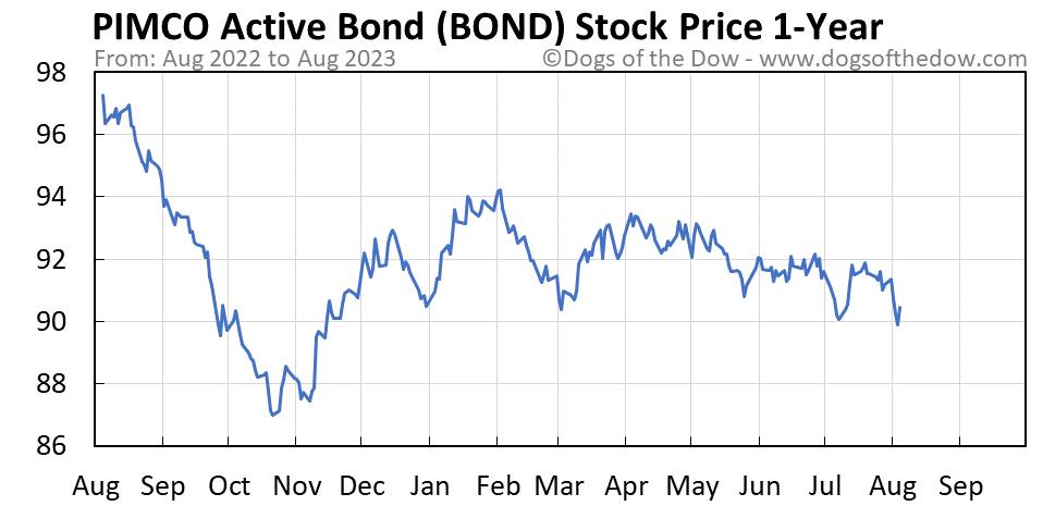 BOND 1-year stock price chart