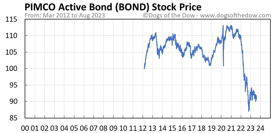 BOND stock price chart