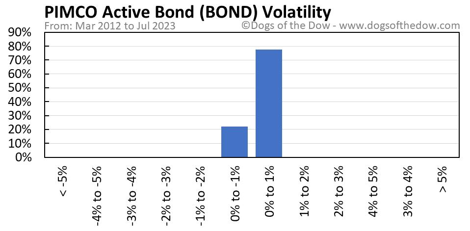 BOND volatility chart