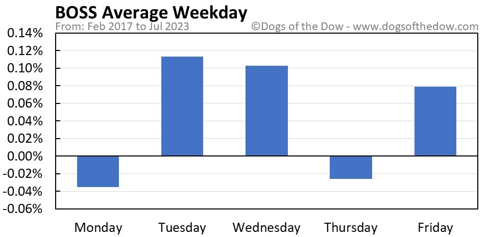 BOSS average weekday chart