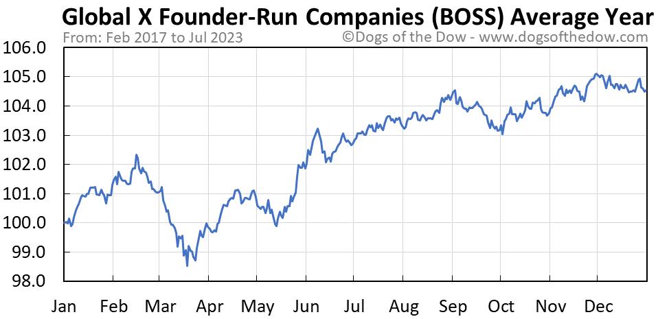 BOSS average year chart