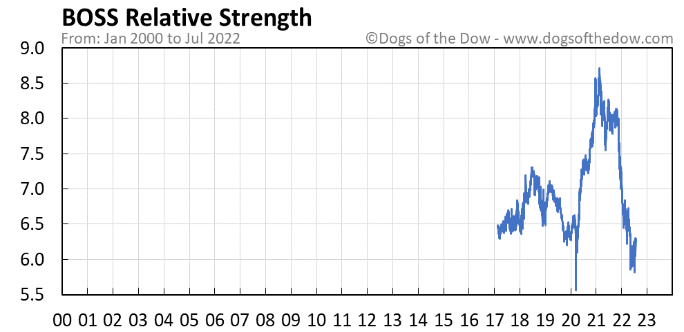 BOSS relative strength chart