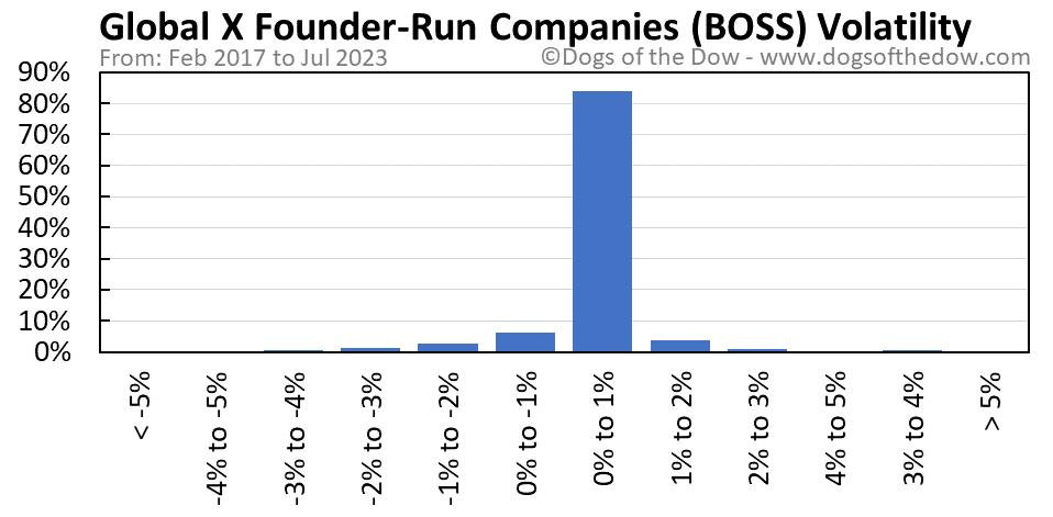 BOSS volatility chart