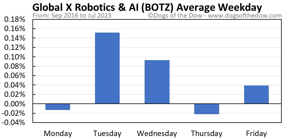BOTZ average weekday chart