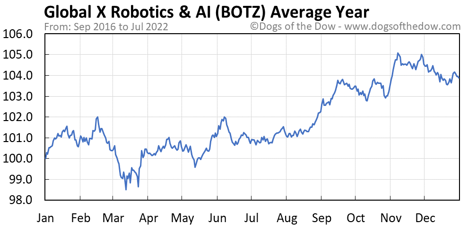 BOTZ average year chart