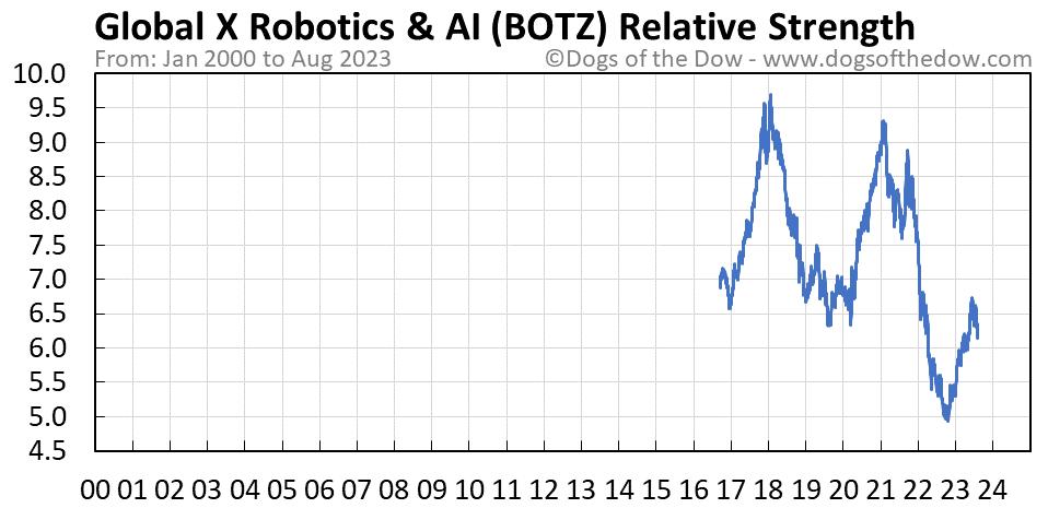 BOTZ relative strength chart