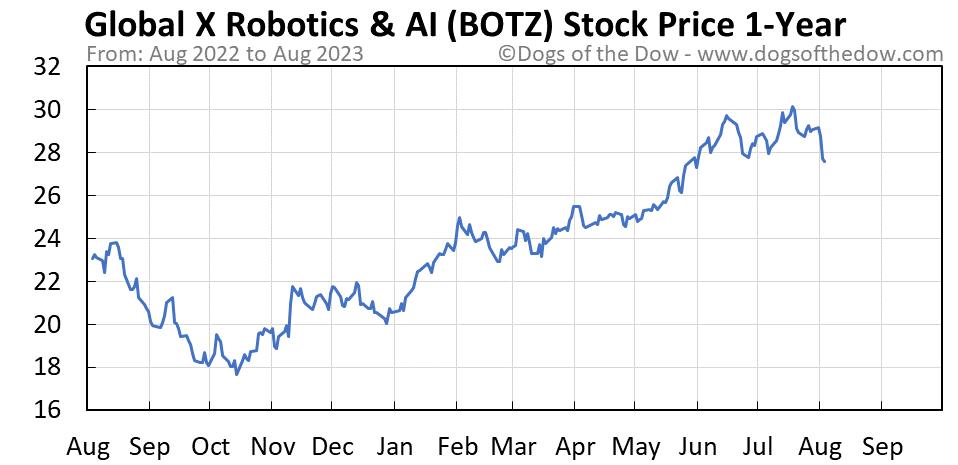 BOTZ 1-year stock price chart