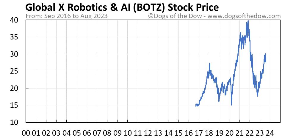 BOTZ stock price chart