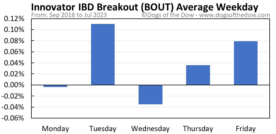 BOUT average weekday chart