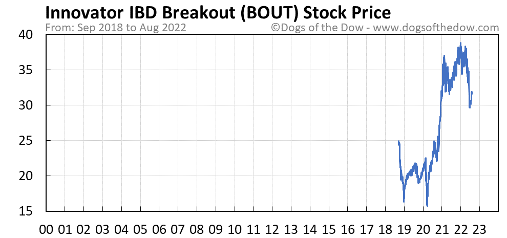 BOUT stock price chart