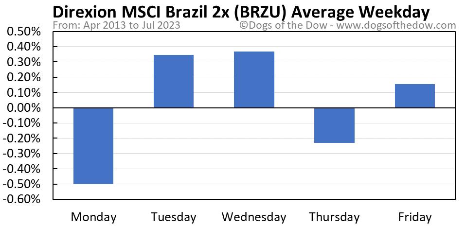 BRZU average weekday chart