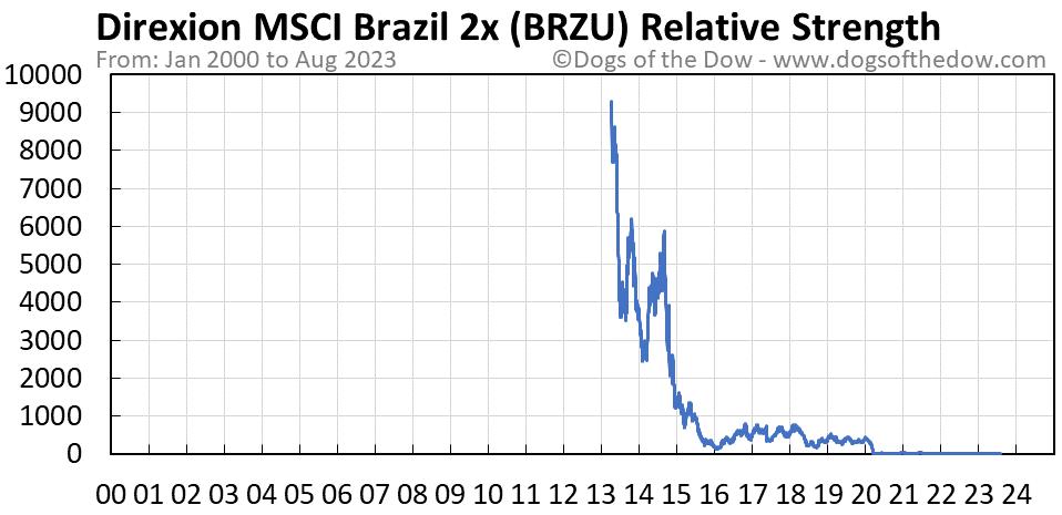 BRZU relative strength chart