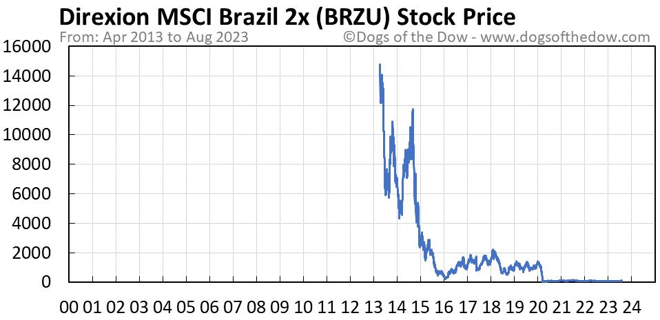 BRZU stock price chart