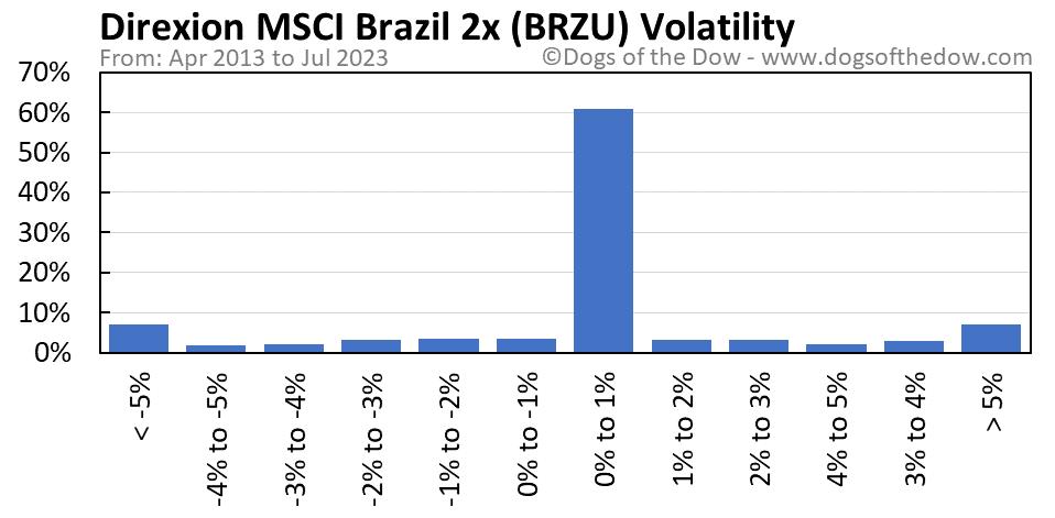 BRZU volatility chart