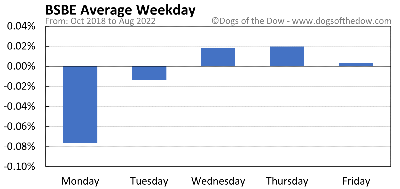BSBE average weekday chart
