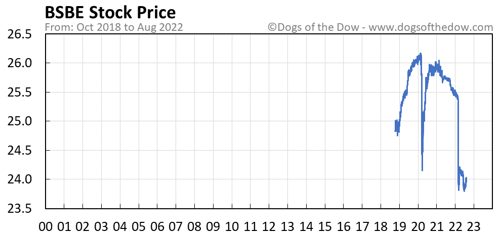 BSBE stock price chart