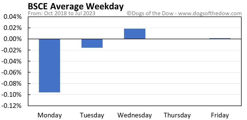 BSCE average weekday chart