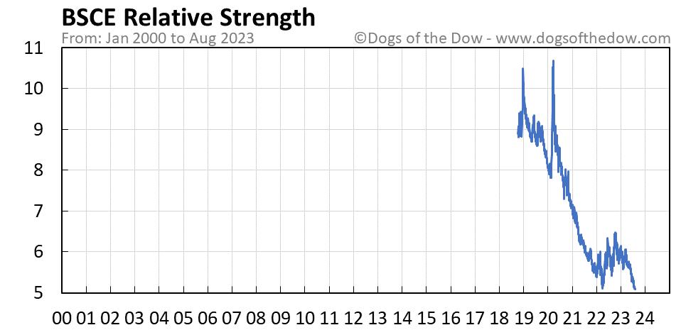 BSCE relative strength chart