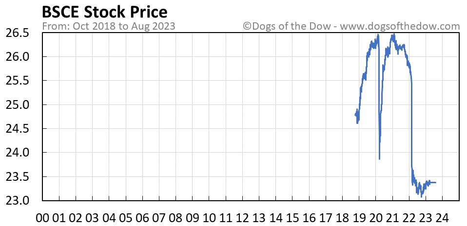 BSCE stock price chart