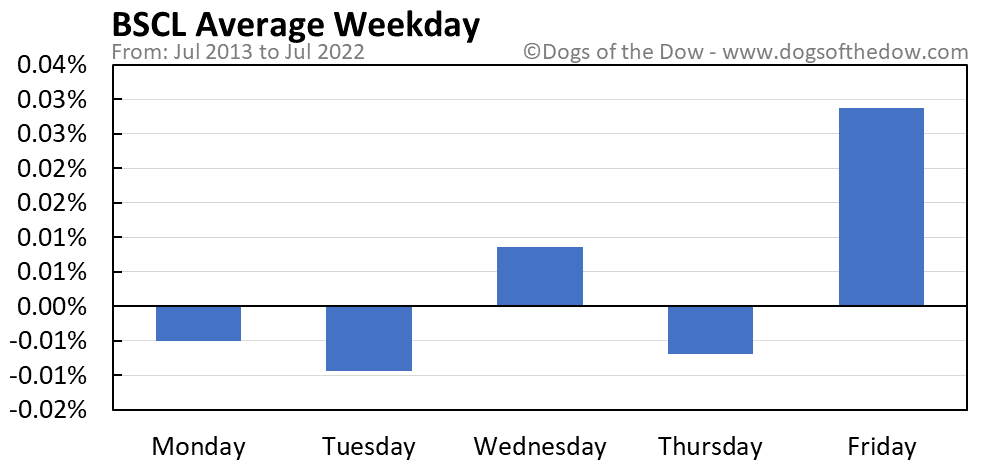 BSCL average weekday chart