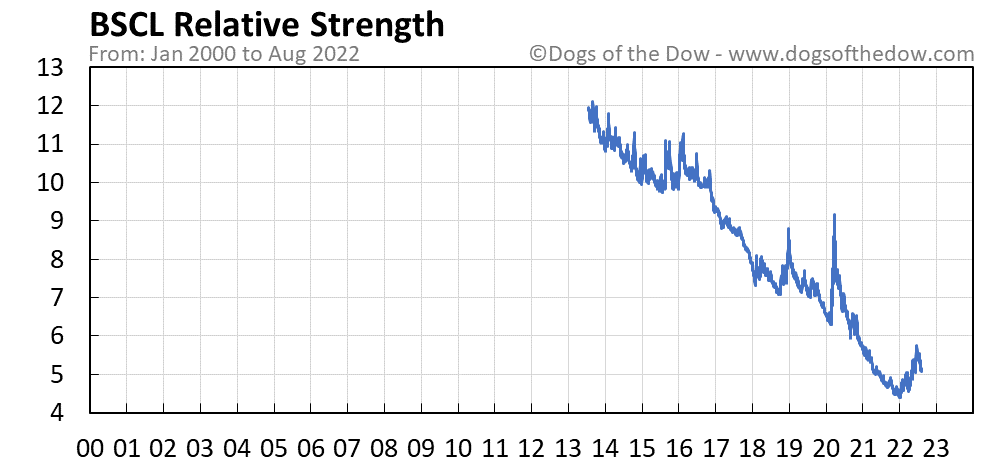 BSCL relative strength chart
