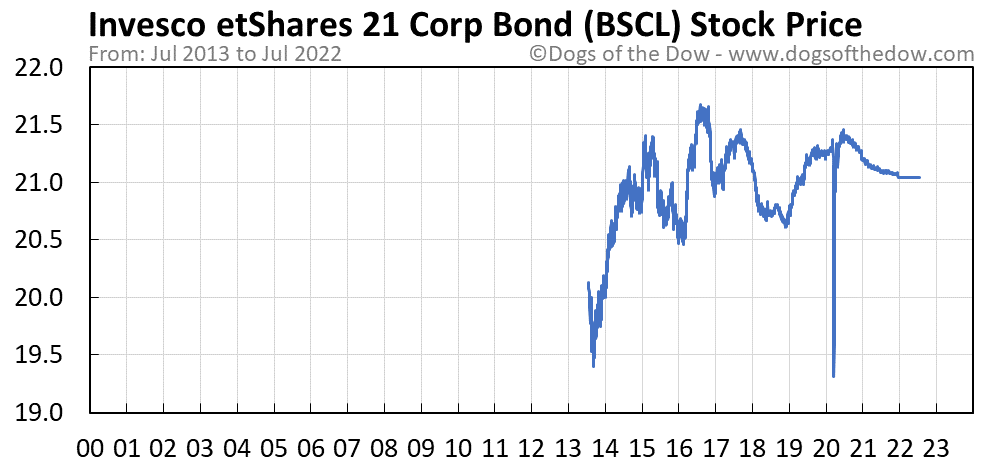 BSCL stock price chart