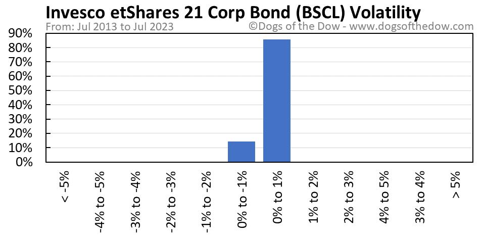 BSCL volatility chart