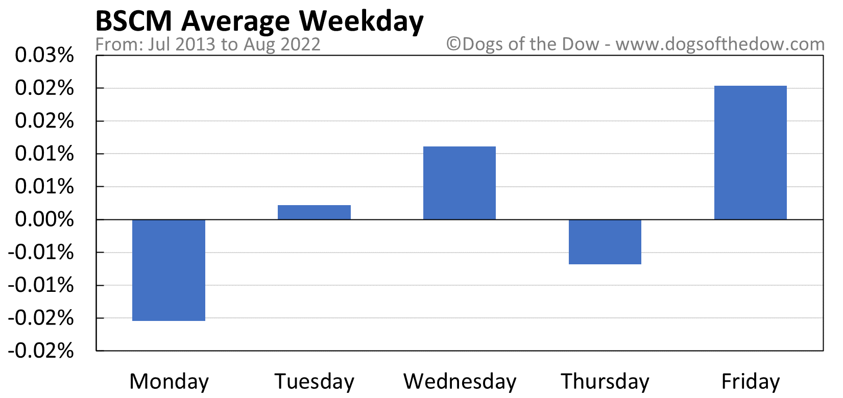 BSCM average weekday chart