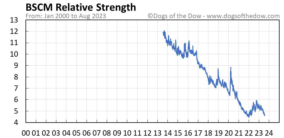 BSCM relative strength chart