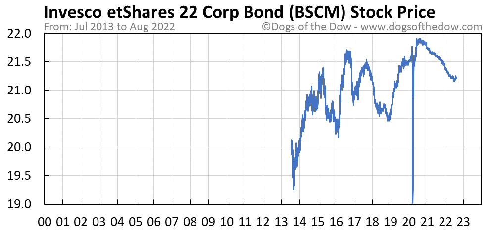 BSCM stock price chart