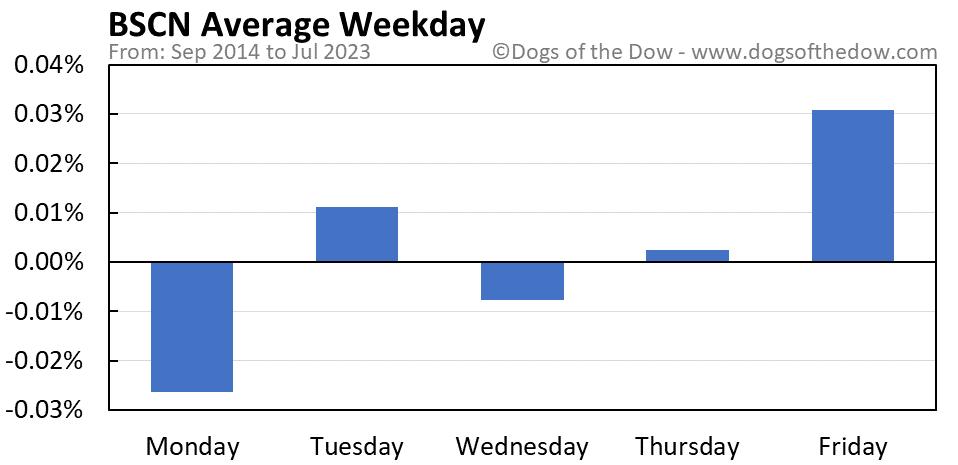 BSCN average weekday chart