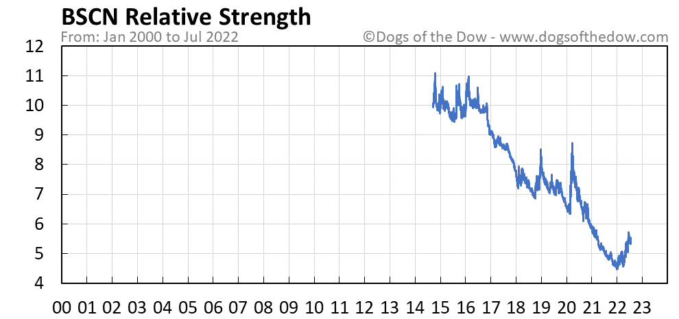BSCN relative strength chart