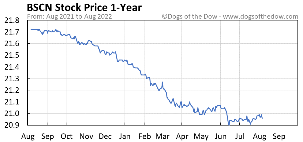 BSCN 1-year stock price chart