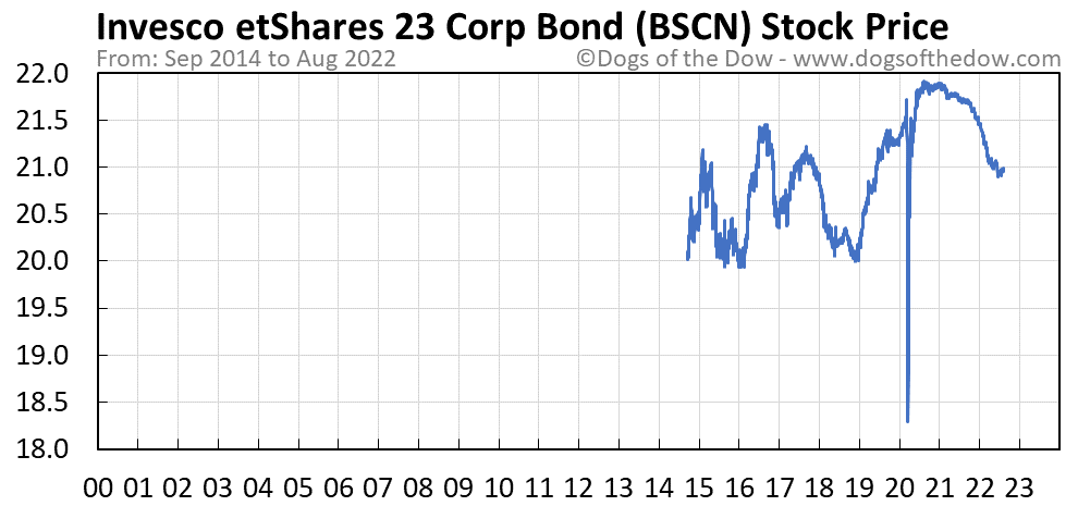 BSCN stock price chart