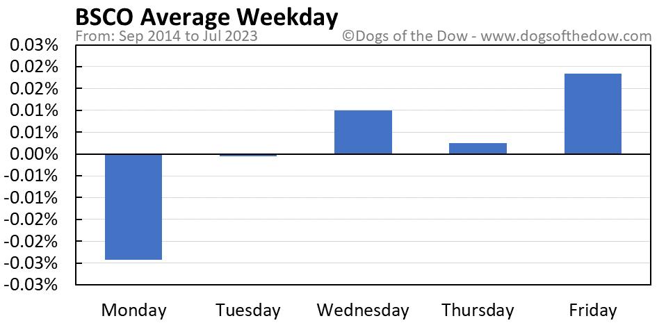 BSCO average weekday chart