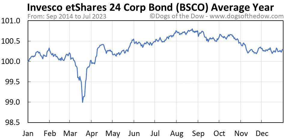 BSCO average year chart