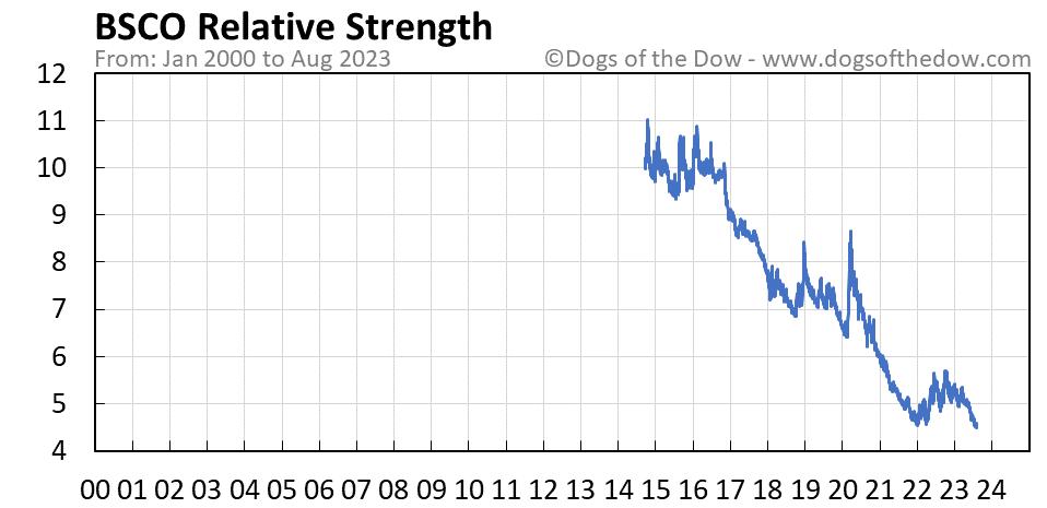 BSCO relative strength chart