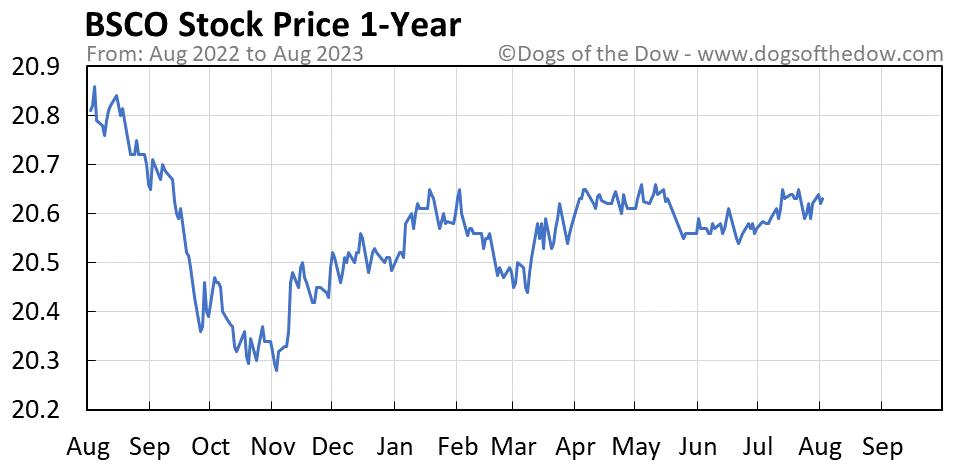 BSCO 1-year stock price chart