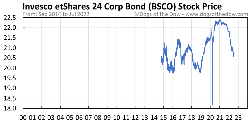 BSCO stock price chart
