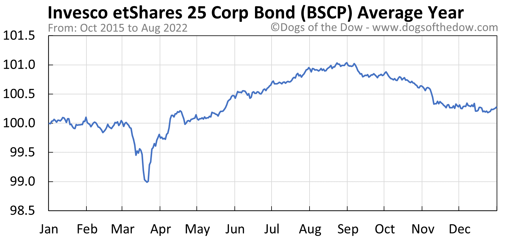 BSCP average year chart