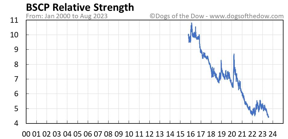 BSCP relative strength chart