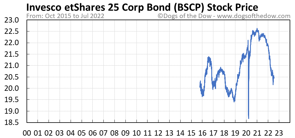 BSCP stock price chart