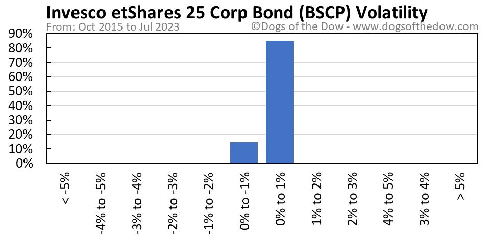 BSCP volatility chart