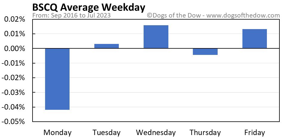 BSCQ average weekday chart