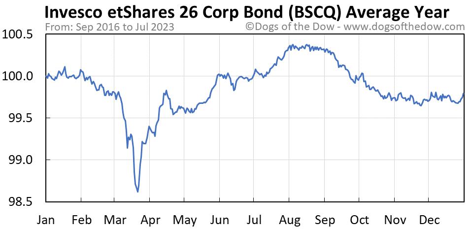 BSCQ average year chart