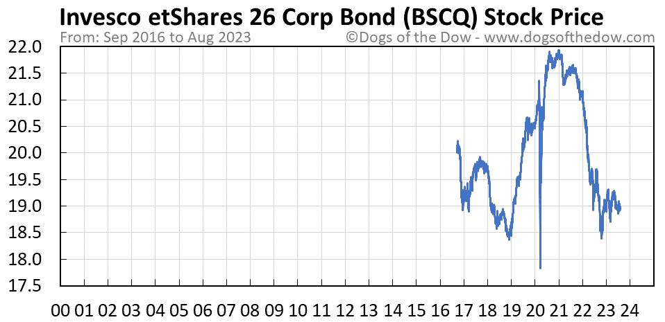 BSCQ stock price chart