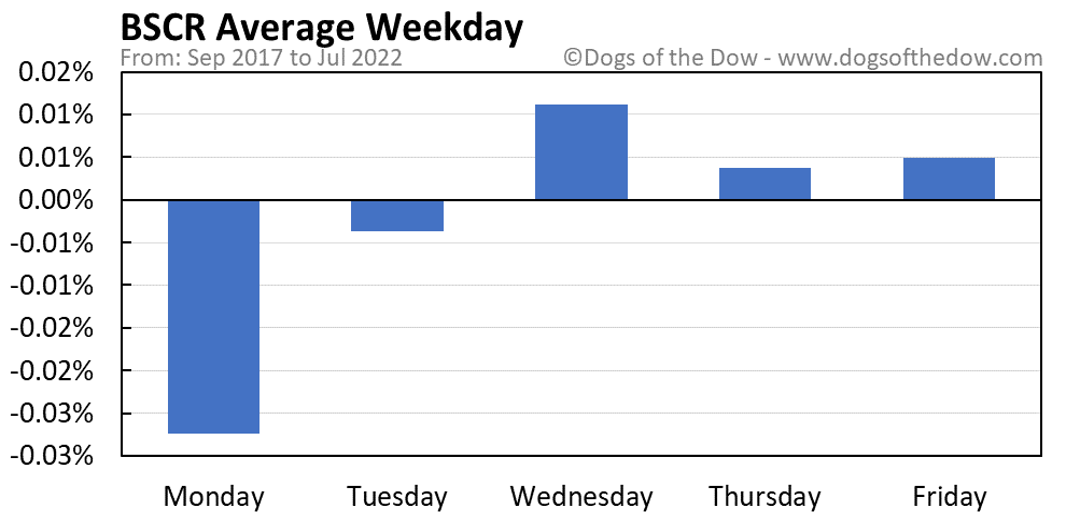 BSCR average weekday chart